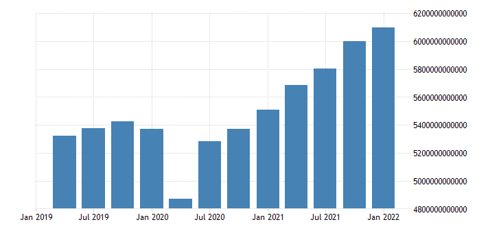 united states current price gross domestic product in united states fed data