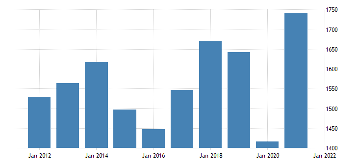 united states current receipts from the rest of the world exports of goods bil of dollar fed data
