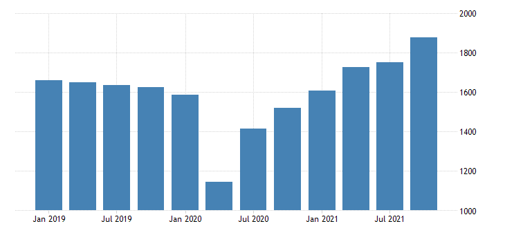 united states current receipts from the rest of the world exports of goods fed data