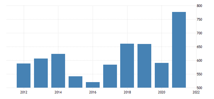 united states current receipts from the rest of the world exports of nondurable goods fed data