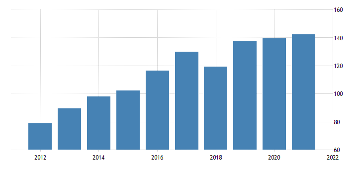 united states current taxes and transfer payments to the rest of the world from business net bil of dollar fed data