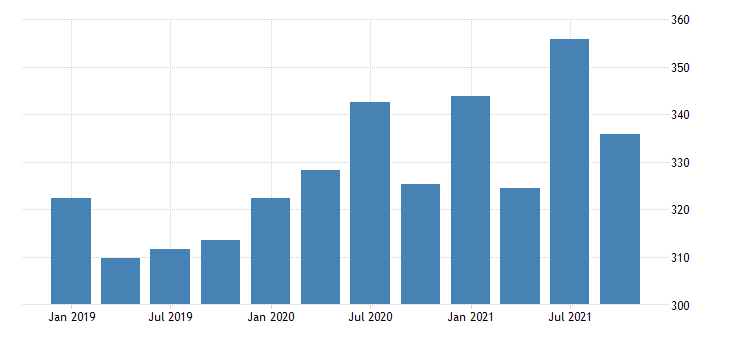 united states current taxes and transfer payments to the rest of the world net bil of dollar fed data