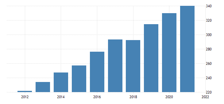united states current taxes and transfer payments to the rest of the world net fed data