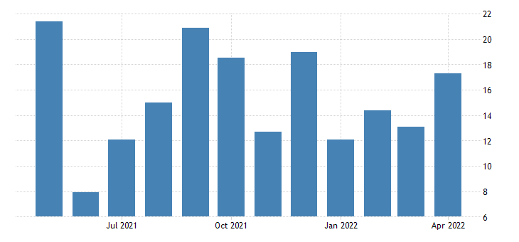 united states current unfilled orders diffusion index for new york fed data