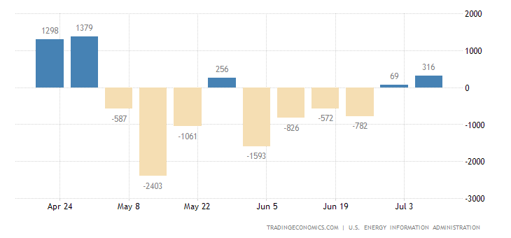 United States Cushing Crude Oil Stocks