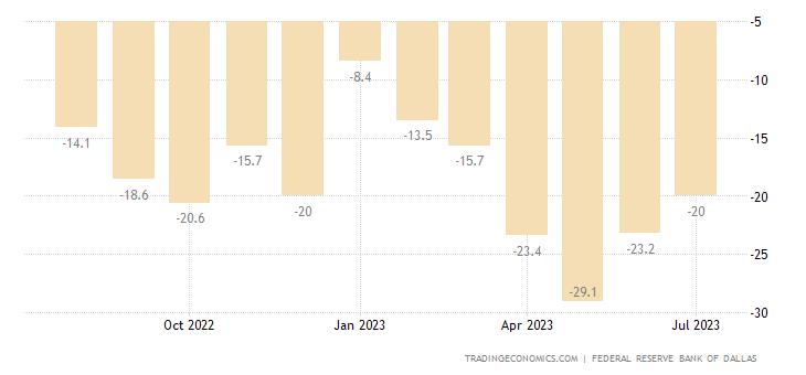 United States Dallas Fed Manufacturing Index
