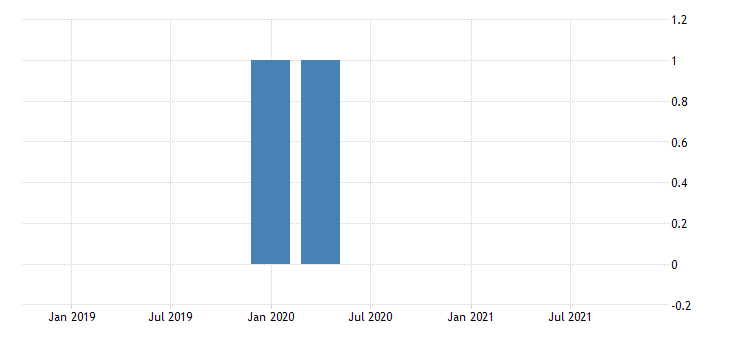 united states dates of u s recessions as inferred by gdp based recession indicator fed data