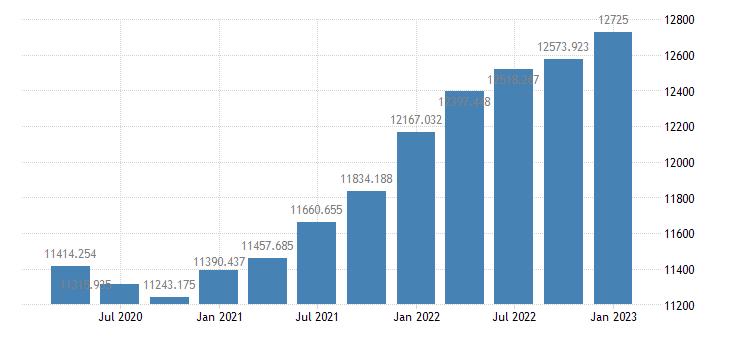 united states debt outstanding domestic nonfinancial sectors  business corporate nonfarm sector bil of $ q sa fed data