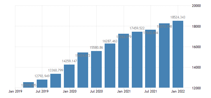 united states deposits  assets  balance sheet of households and nonprofit organizations bil of $ q nsa fed data