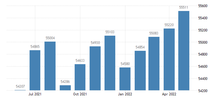 united states dispoable personal income per capita current dollars $ m saar fed data