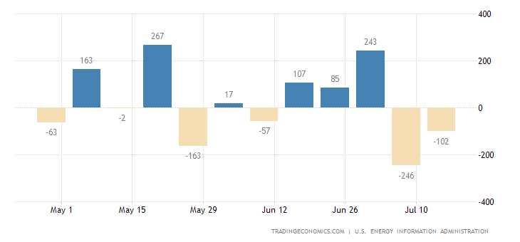 United States Distillate Fuel Production
