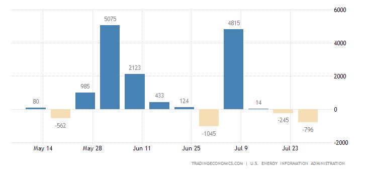 United States Distillate Stocks