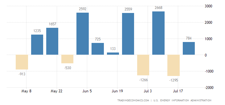 United States Distillate Stocks
