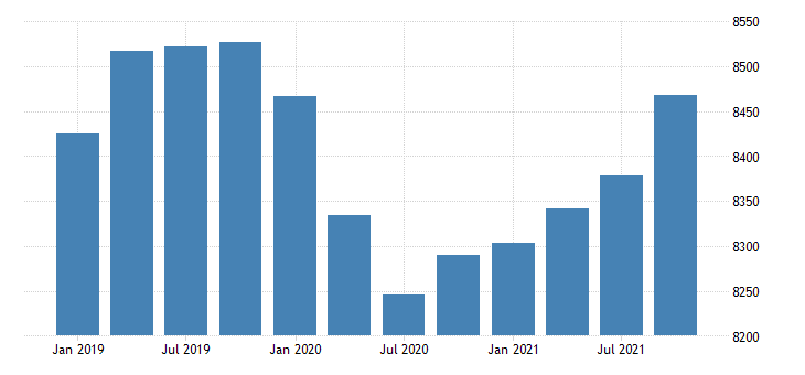 united states dividends interest and rent in alaska fed data