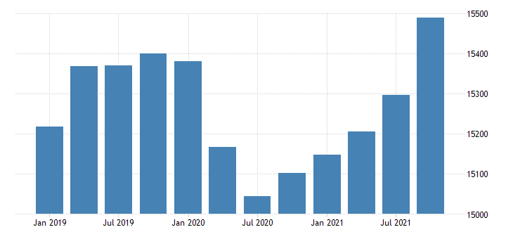 united states dividends interest and rent in hawaii fed data