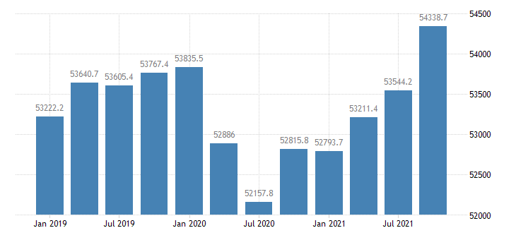 united states dividends interest and rent in indiana mil of $ q saar fed data
