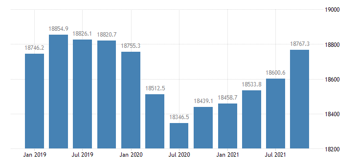 united states dividends interest and rent in mississippi mil of $ q saar fed data