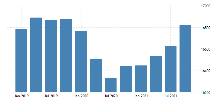 united states dividends interest and rent in new mexico fed data