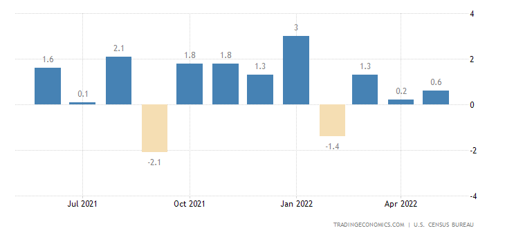 United States Durable Goods Orders Ex Defense