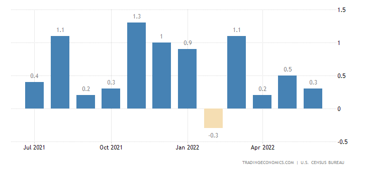 United States Durable Goods Orders Ex Transportation