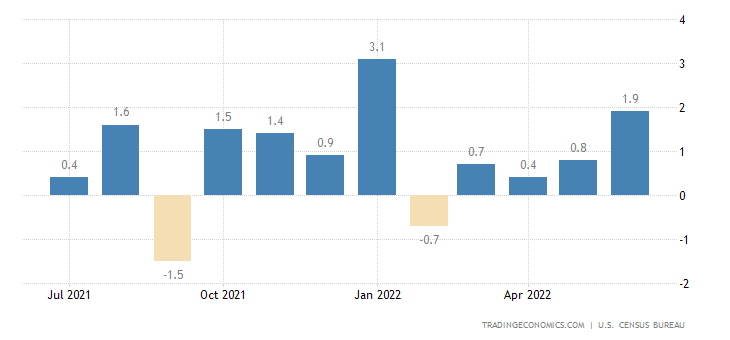 United States Durable Goods Orders