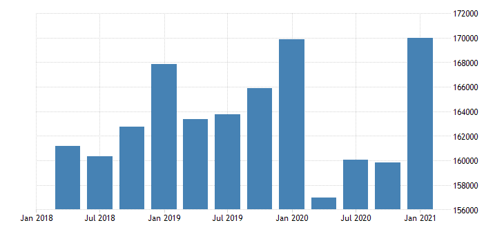 united states durable manufacturing earnings in alaska fed data