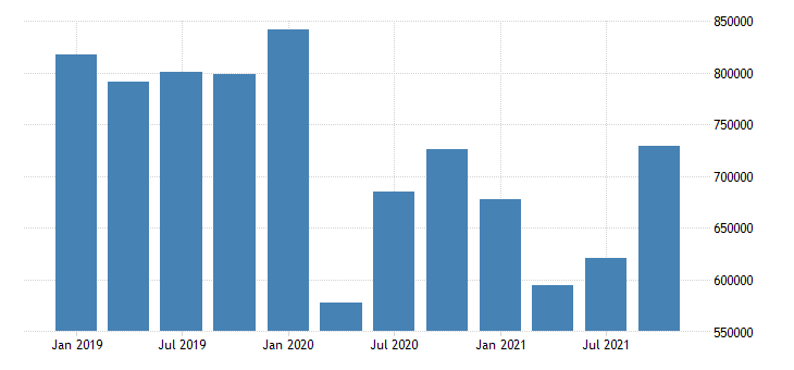 united states durable manufacturing earnings in delaware fed data