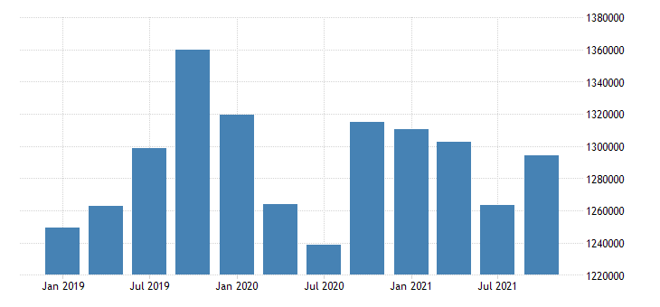 united states durable manufacturing earnings in new mexico fed data
