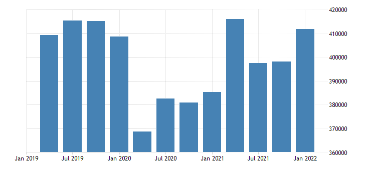 united states durable manufacturing earnings in wyoming fed data