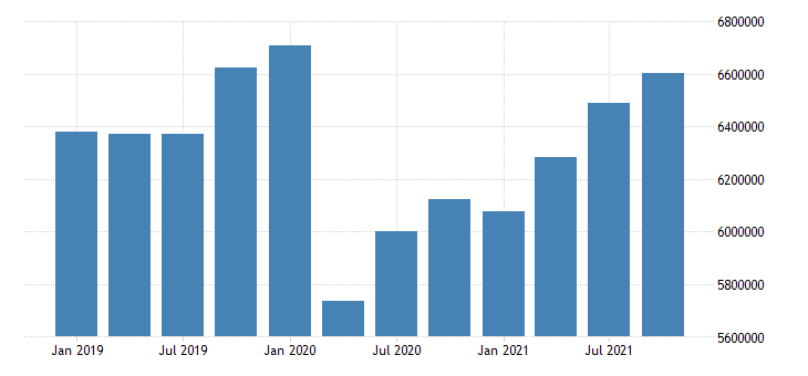 united states durable manufacturing wages and salaries in kansas fed data