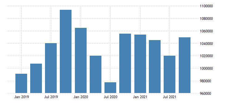 united states durable manufacturing wages and salaries in new mexico fed data