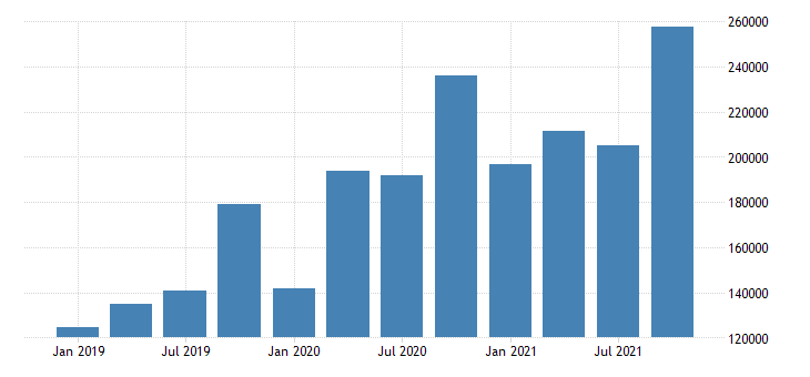 united states e commerce retail sales mil of $ q nsa fed data
