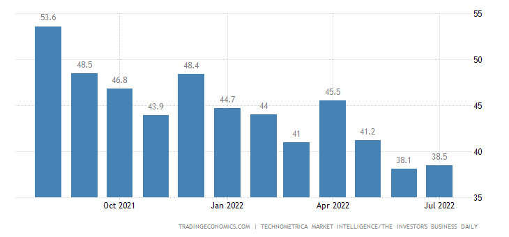 United States IBD/TIPP Economic Optimism Index