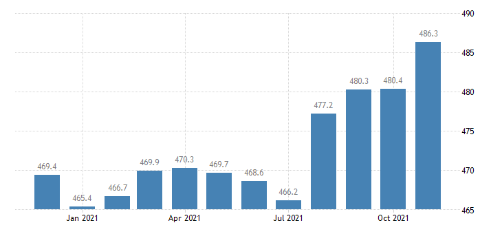 united states educational and health services employment in arizona thous of persons m nsa fed data