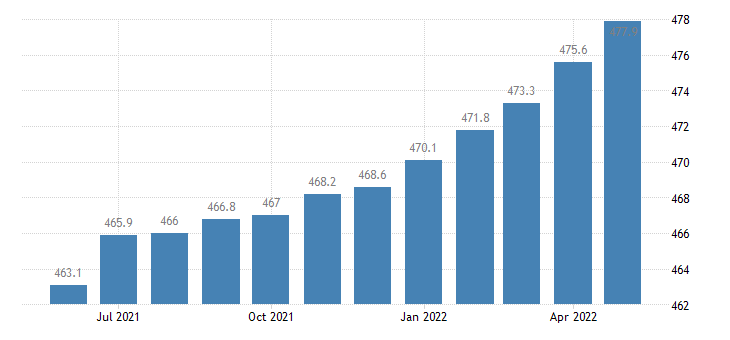 united states educational and health services employment in arizona thous of persons m sa fed data