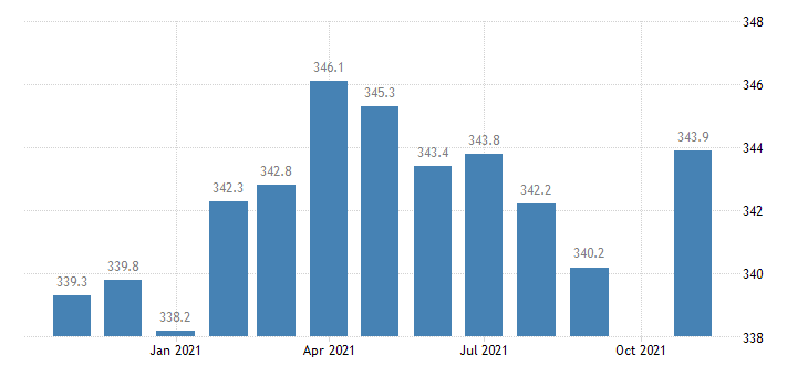 united states educational and health services employment in colorado thous of persons m nsa fed data