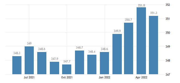 united states educational and health services employment in colorado thous of persons m sa fed data