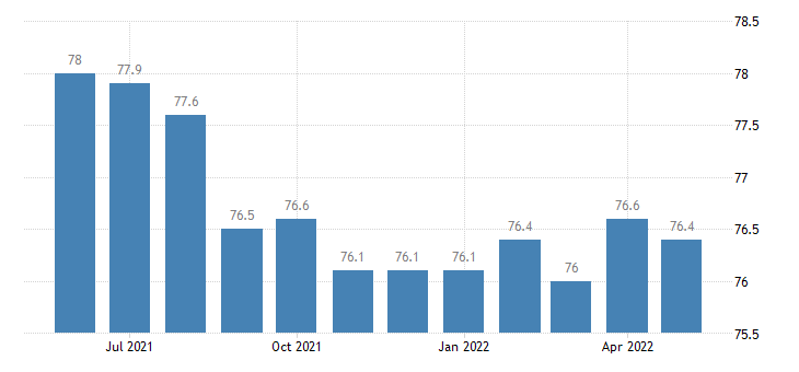 united states educational and health services employment in delaware thous of persons m sa fed data