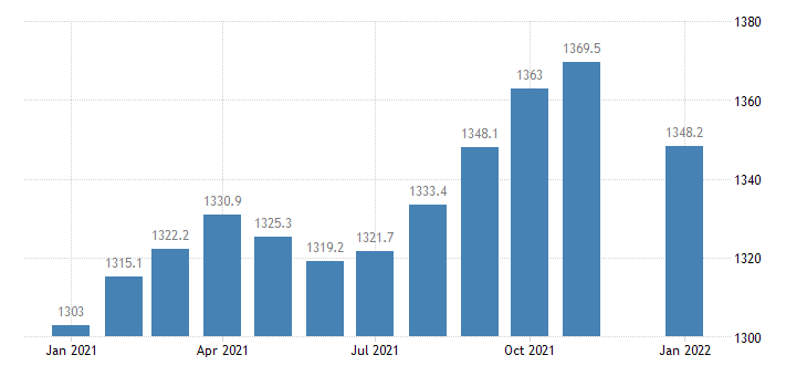 united states educational and health services employment in florida thous of persons m nsa fed data
