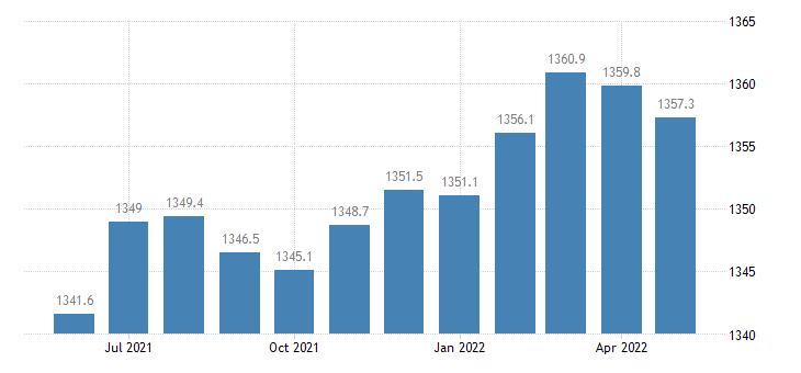united states educational and health services employment in florida thous of persons m sa fed data