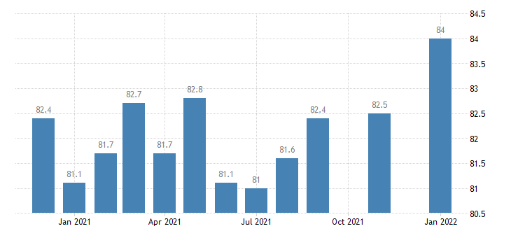 united states educational and health services employment in hawaii thous of persons m nsa fed data