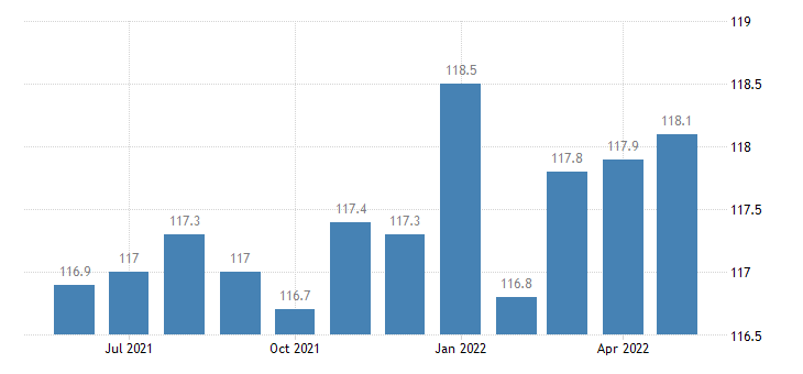 united states educational and health services employment in idaho thous of persons m sa fed data