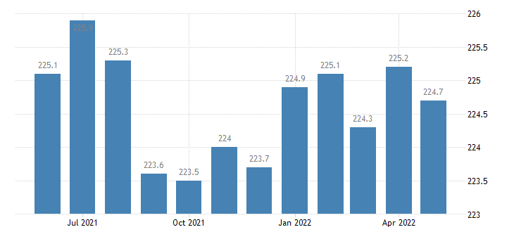 united states educational and health services employment in iowa thous of persons m sa fed data