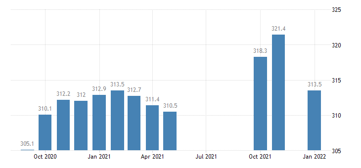 united states educational and health services employment in louisiana thous of persons m nsa fed data