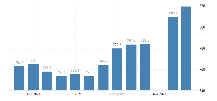 united states educational and health services employment in massachusetts thous of persons m nsa fed data