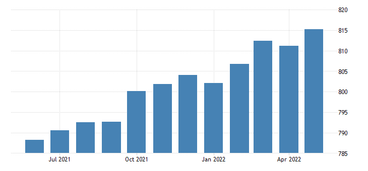 united states educational and health services employment in massachusetts thous of persons m sa fed data