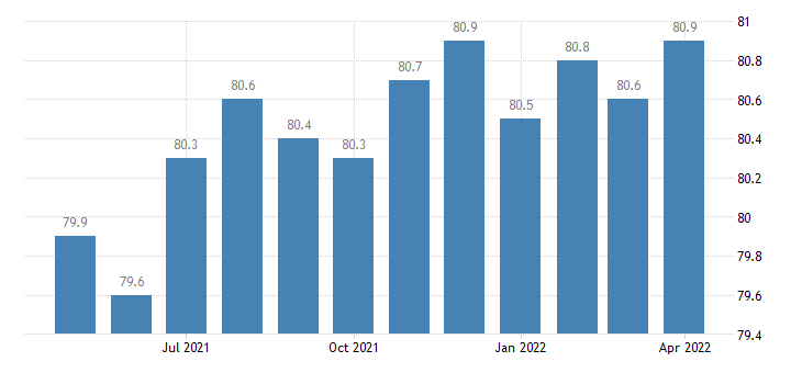 united states educational and health services employment in montana thous of persons m sa fed data