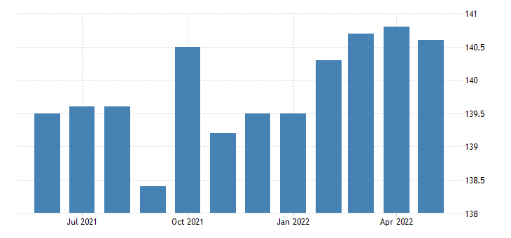 united states educational and health services employment in new mexico thous of persons m sa fed data