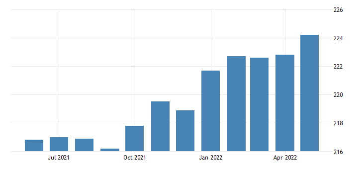 united states educational and health services employment in utah thous of persons m sa fed data