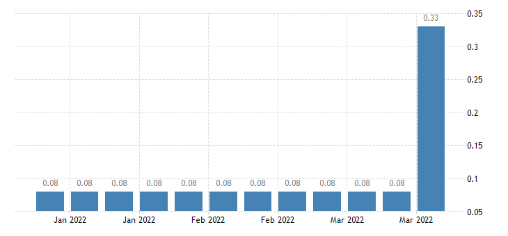 united states effective federal funds rate percent w na fed data